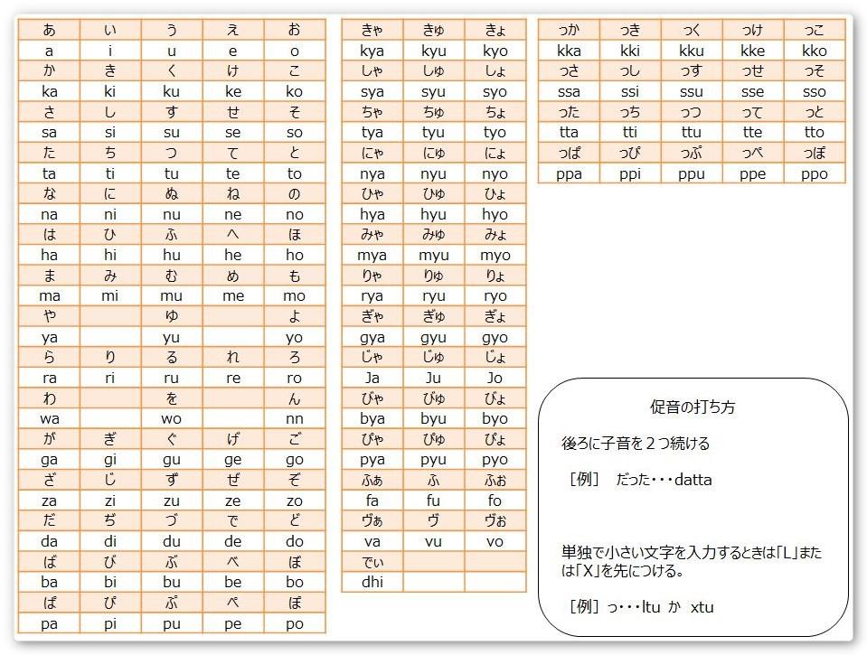 ローマ字入力 一覧表簡易版 ダウンロード Prauプラウ