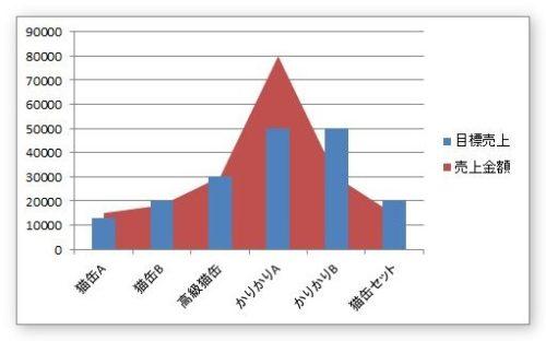 折れ線 を と 棒グラフ 重ねる グラフ