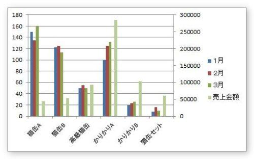 Excel(エクセル)で第2軸を使用した縦棒グラフを横に並べる方法