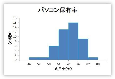 Excel(エクセル)でのヒストグラム(度数分布図)の作り方